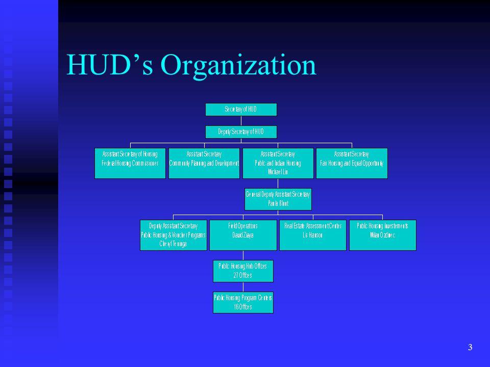 3 HUD's Organization