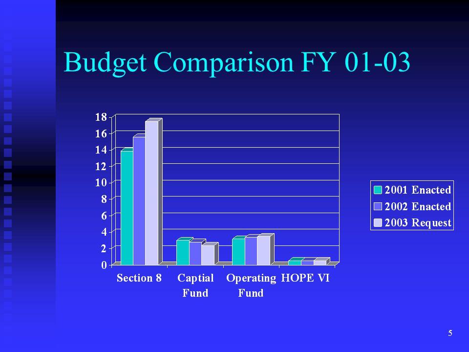 5 Budget Comparison FY 01-03