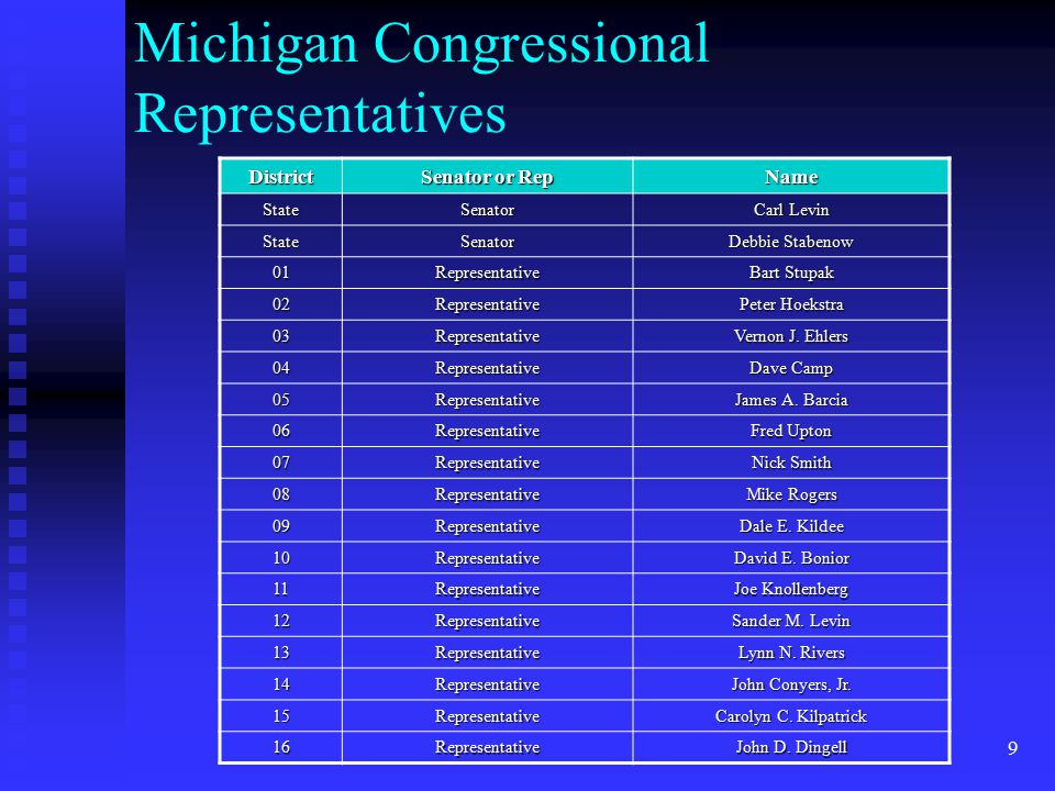 9 Michigan Congressional Representatives District Senator or Rep Name StateSenator Carl Levin StateSenator Debbie Stabenow 01Representative Bart Stupak 02Representative Peter Hoekstra 03Representative Vernon J.