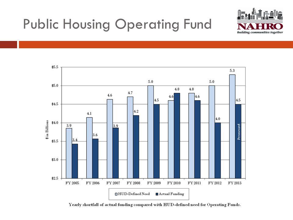 Public Housing Operating Fund