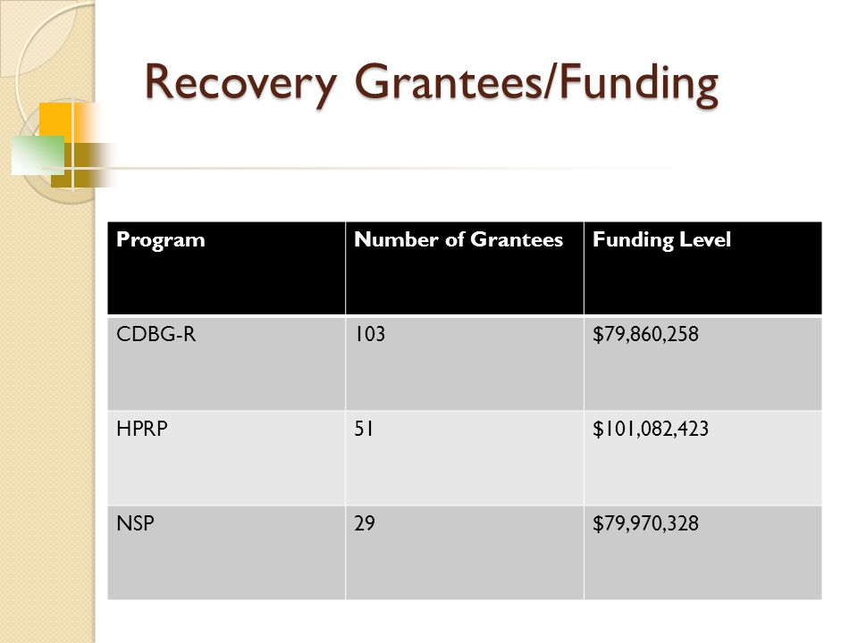 Recovery Grantees/Funding ProgramNumber of GranteesFunding Level CDBG-R103$79,860,258 HPRP51$101,082,423 NSP29$79,970,328