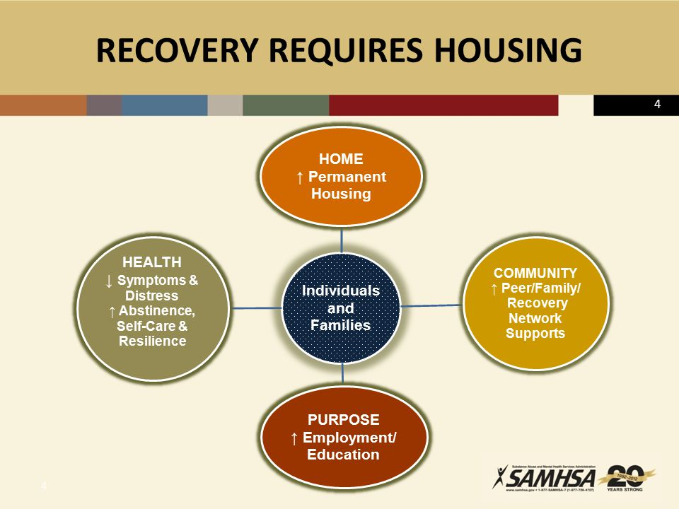 RECOVERY REQUIRES HOUSING 4 4 Individuals and Families HOME ↑ Permanent Housing COMMUNITY ↑ Peer/Family/ Recovery Network Supports PURPOSE ↑ Employment/ Education HEALTH ↓ Symptoms & Distress ↑ Abstinence, Self-Care & Resilience