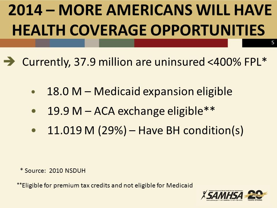 2014 – MORE AMERICANS WILL HAVE HEALTH COVERAGE OPPORTUNITIES  Currently, 37.9 million are uninsured <400% FPL* 18.0 M – Medicaid expansion eligible 19.9 M – ACA exchange eligible** 11.019 M (29%) – Have BH condition(s) * Source: 2010 NSDUH ** Eligible for premium tax credits and not eligible for Medicaid 5