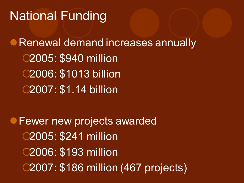 National Funding Renewal demand increases annually  2005: $940 million  2006: $1013 billion  2007: $1.14 billion Fewer new projects awarded  2005: $241 million  2006: $193 million  2007: $186 million (467 projects)