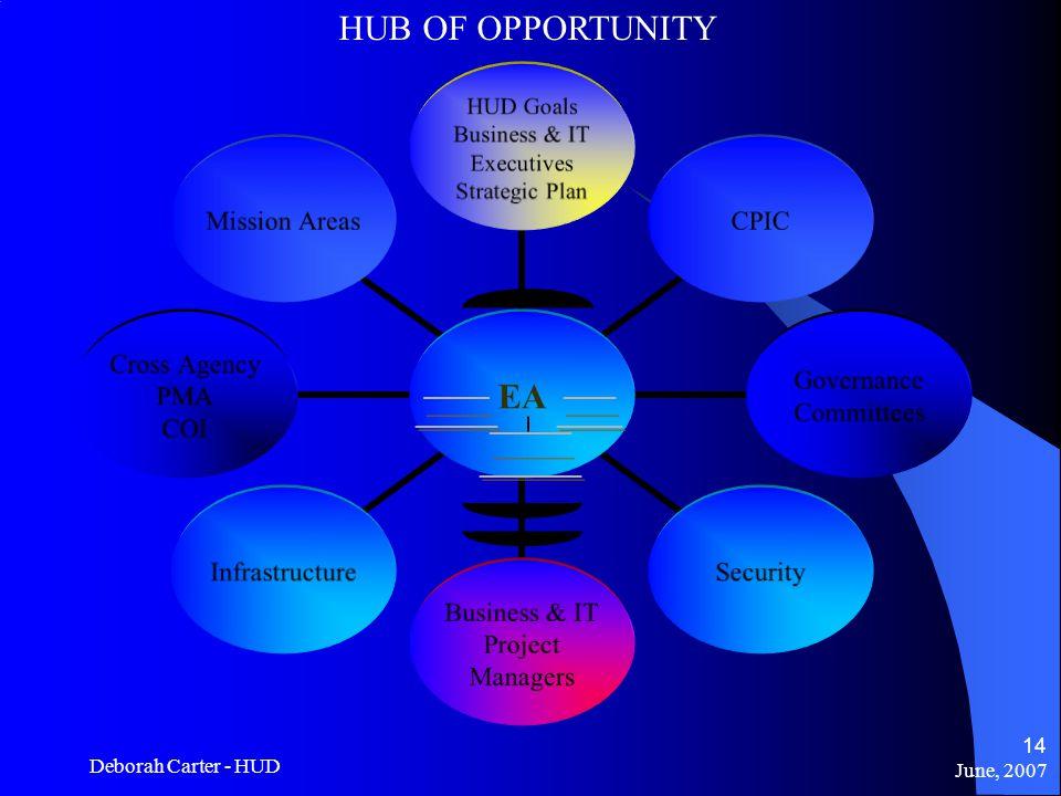 June, 2007 Deborah Carter - HUD 14 HUB OF OPPORTUNITY