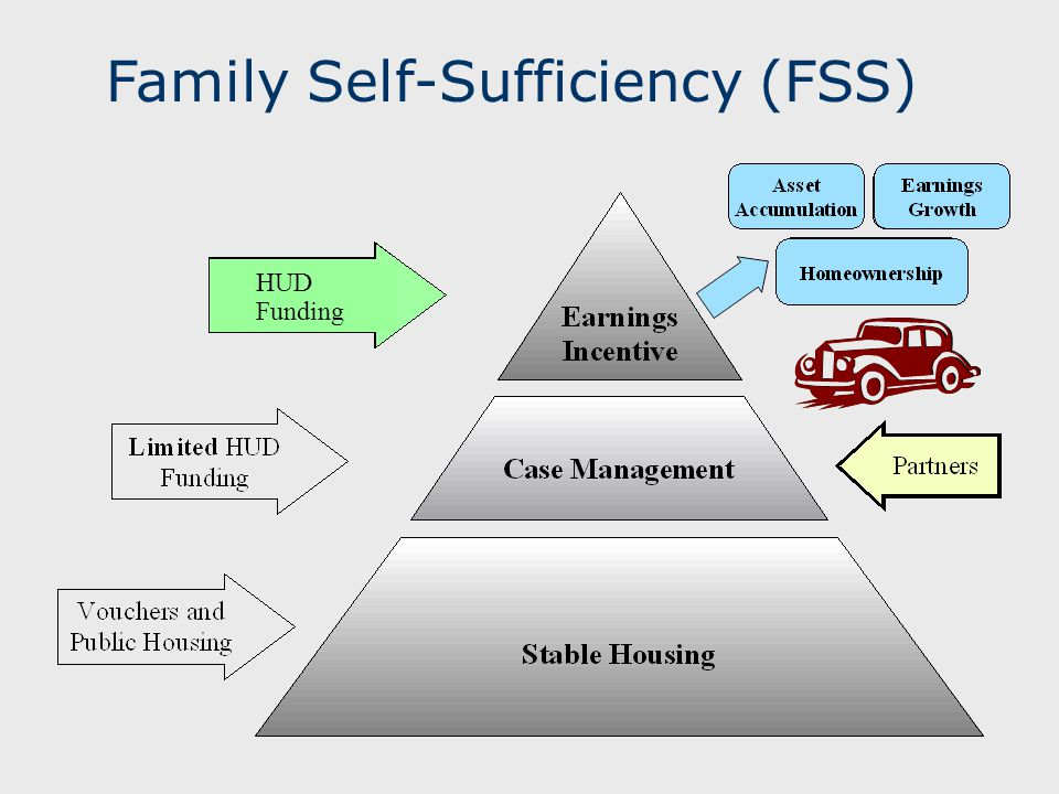 Family Self-Sufficiency (FSS) HUD Funding HUD Funding
