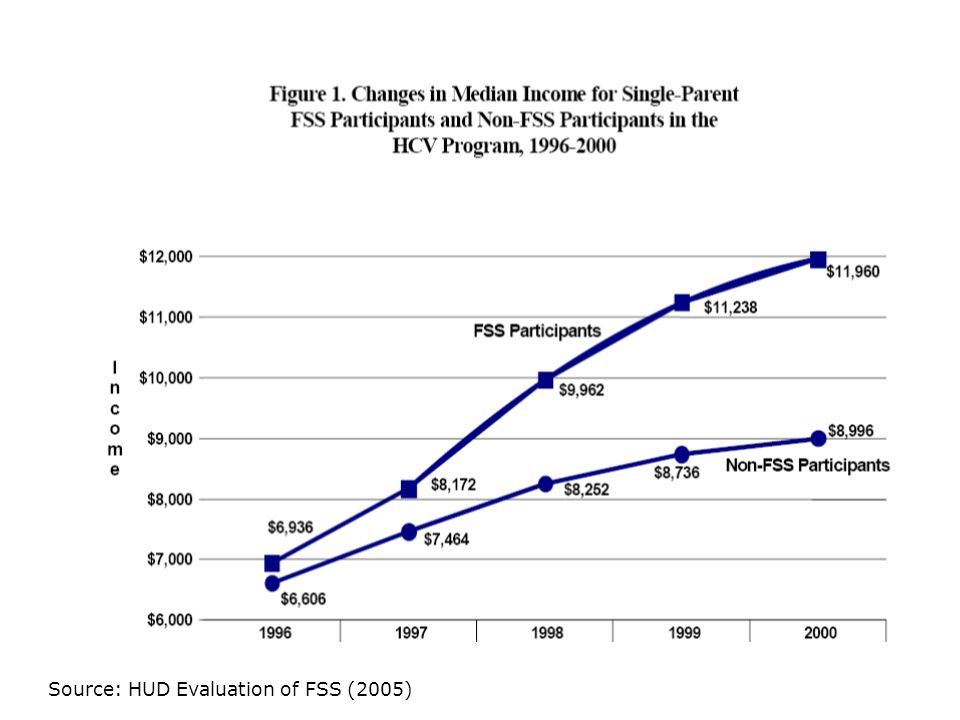 Source: HUD Evaluation of FSS (2005)