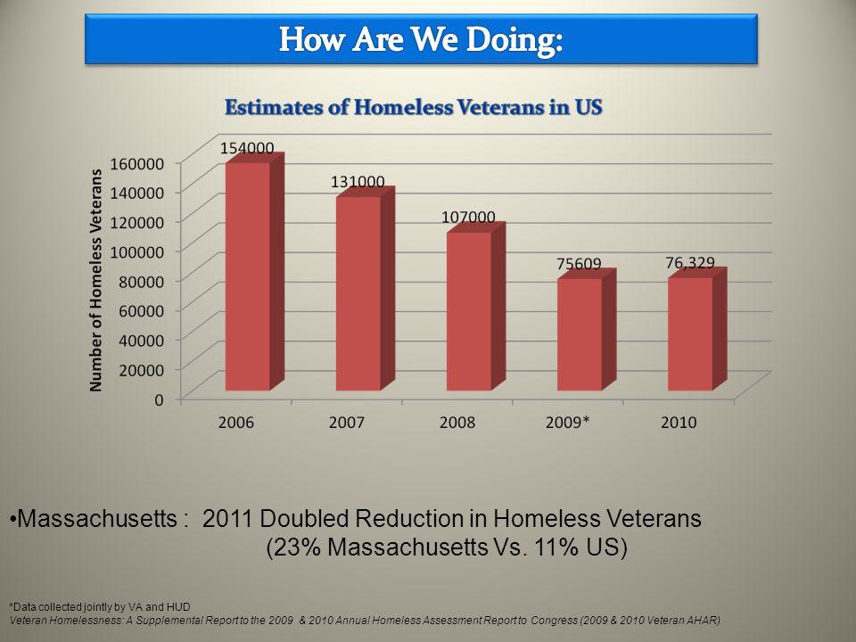 Massachusetts : 2011 Doubled Reduction in Homeless Veterans (23% Massachusetts Vs. 11% US) *Data collected jointly by VA and HUD Veteran Homelessness: