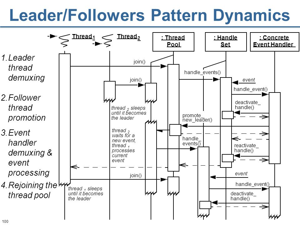100 Leader/Followers Pattern Dynamics handle_events() new_leader() 1.Leader thread demuxing 2.Follower thread promotion 3.Event handler demuxing & event processing 4.Rejoining the thread pool promote_