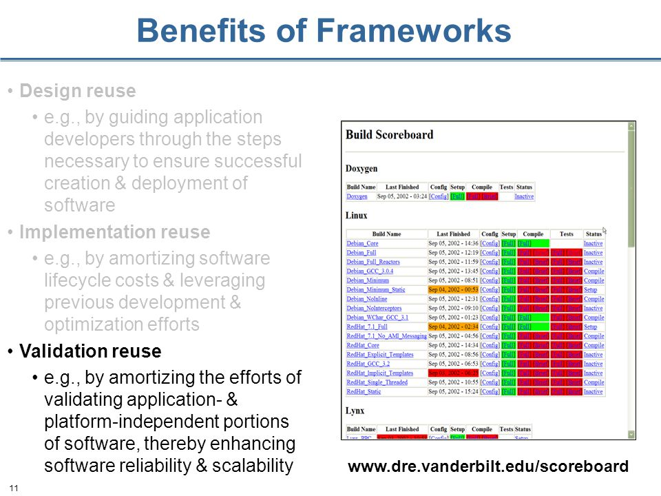 11 Benefits of Frameworks Design reuse e.g., by guiding application developers through the steps necessary to ensure successful creation & deployment