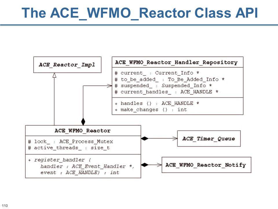 110 The ACE_WFMO_Reactor Class API