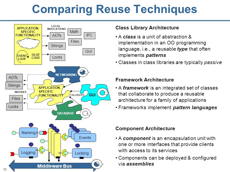 12 Comparing Reuse Techniques Class Library Architecture ADTs Strings Locks IPC Math LOCAL INVOCATIONS APPLICATION- SPECIFIC FUNCTIONALITY EVENT LOOP