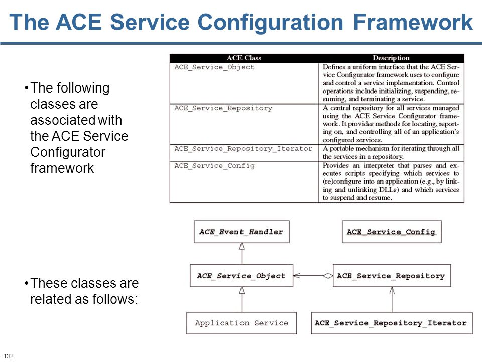 132 The ACE Service Configuration Framework The following classes are associated with the ACE Service Configurator framework These classes are related as follows: