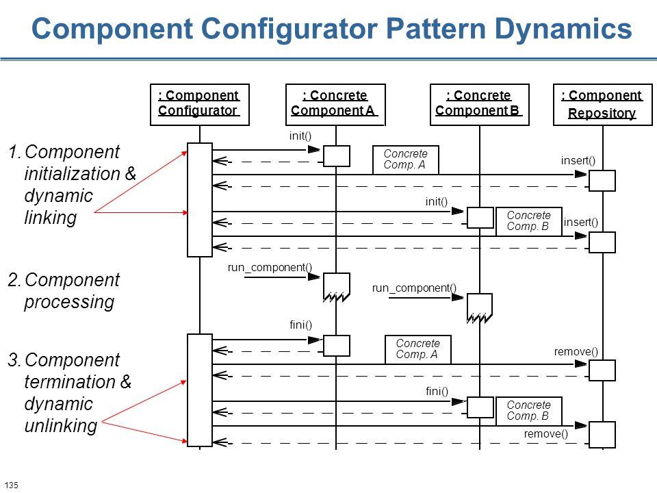 135 Component Configurator Pattern Dynamics run_component() fini() remove() fini() Comp. A Concrete Comp. B Concrete Comp. A Concrete Comp. B 1.Compon