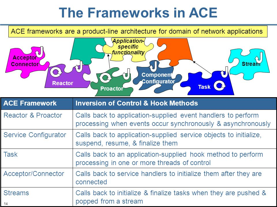 14 The Frameworks in ACE ACE FrameworkInversion of Control & Hook Methods Reactor & ProactorCalls back to application-supplied event handlers to perfo