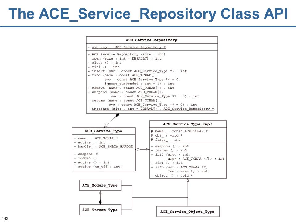 148 The ACE_Service_Repository Class API