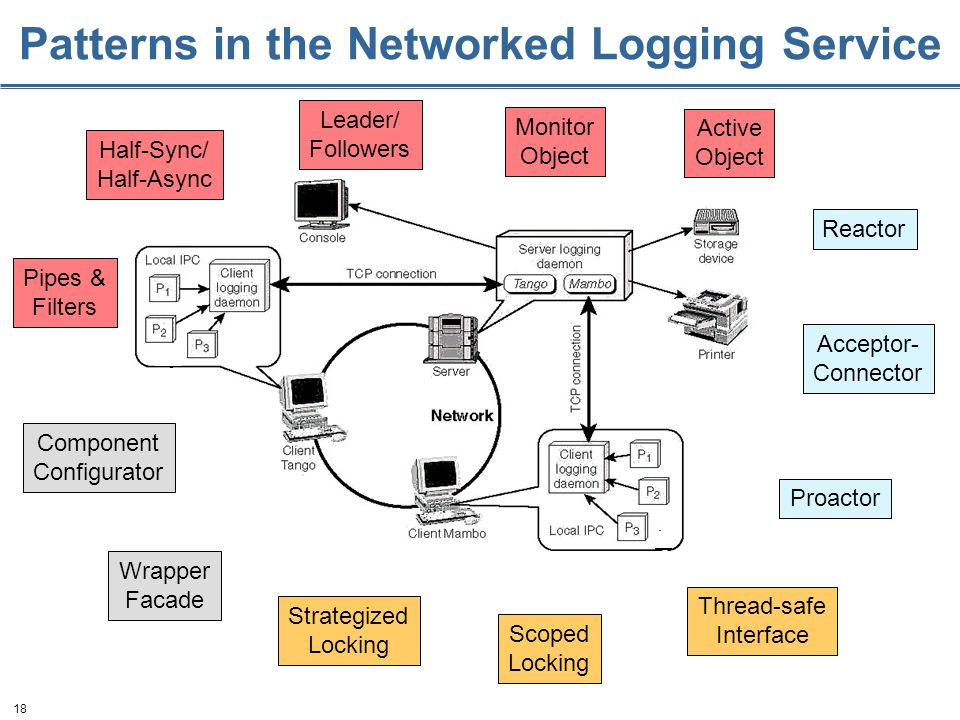 18 Patterns in the Networked Logging Service Reactor Acceptor- Connector Component Configurator Monitor Object Active Object Proactor Pipes & Filters