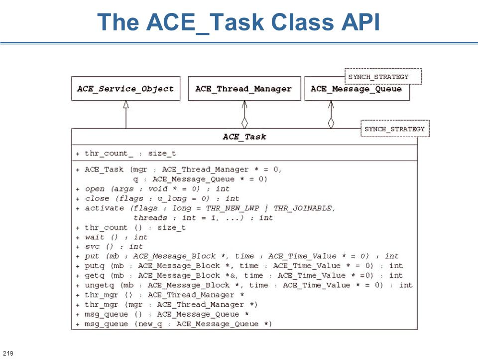 219 The ACE_Task Class API