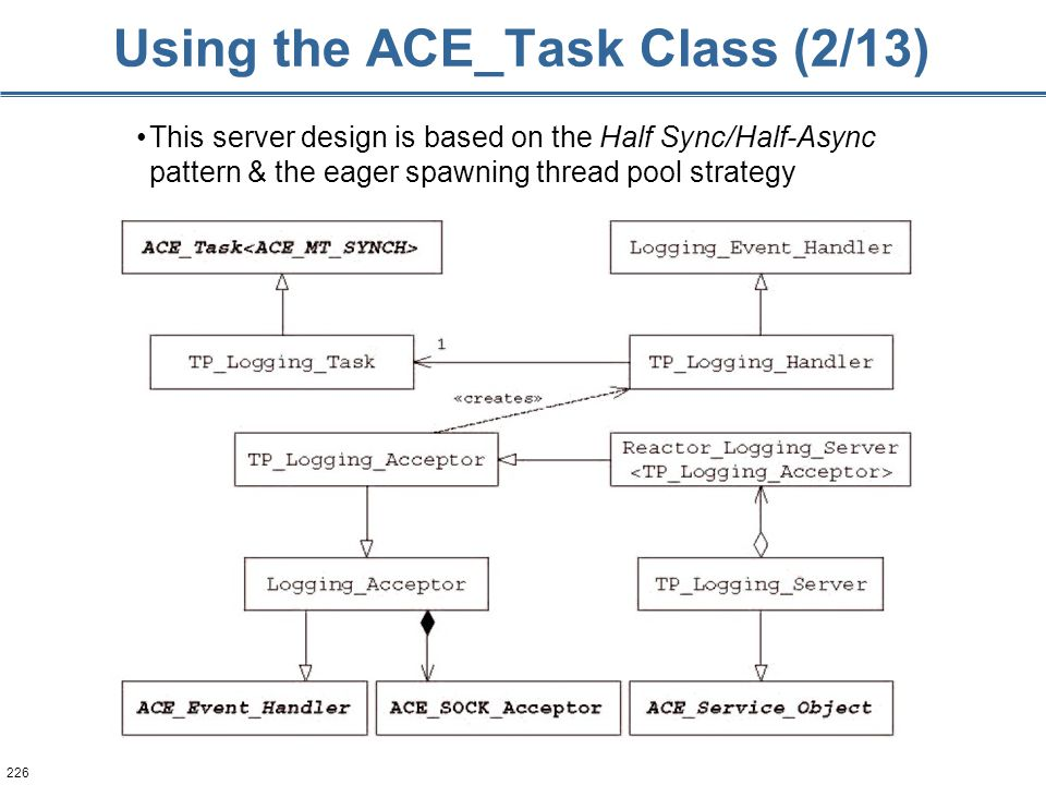 226 Using the ACE_Task Class (2/13) This server design is based on the Half Sync/Half-Async pattern & the eager spawning thread pool strategy