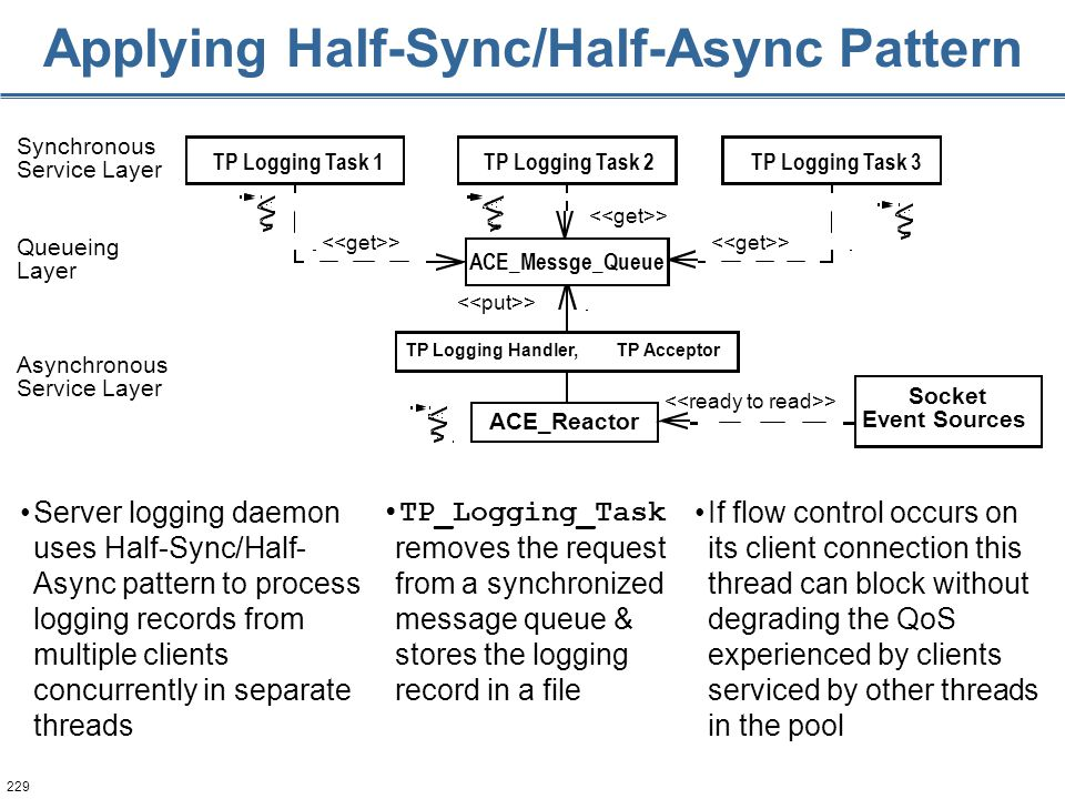 229 Applying Half-Sync/Half-Async Pattern > Synchronous Service Layer Asynchronous Service Layer Queueing Layer TP Logging Task 1TP Logging Task 3 ACE_Reactor Socket Event Sources ACE_Messge_Queue TP AcceptorTP Logging Handler, TP Logging Task 2 Server logging daemon uses Half-Sync/Half- Async pattern to process logging records from multiple clients concurrently in separate threads TP_Logging_Task removes the request from a synchronized message queue & stores the logging record in a file If flow control occurs on its client connection this thread can block without degrading the QoS experienced by clients serviced by other threads in the pool