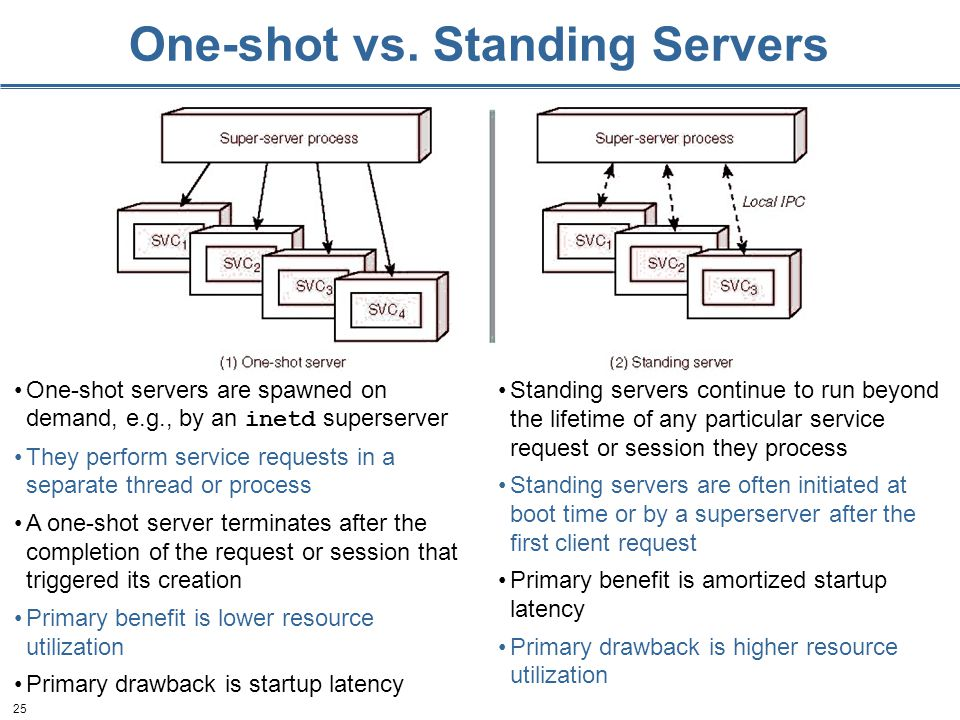 25 One-shot vs. Standing Servers One-shot servers are spawned on demand, e.g., by an inetd superserver They perform service requests in a separate thr