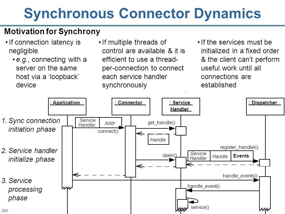 253 Synchronous Connector Dynamics Handle Addr : Application: Connector: Dispatcher: Service Handler handle_events() connect() open() register_handler