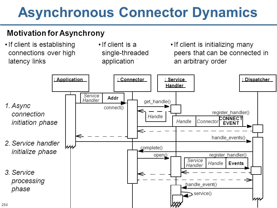 254 Asynchronous Connector Dynamics Motivation for Asynchrony 1.Async connection initiation phase 2.Service handler initialize phase 3.Service process