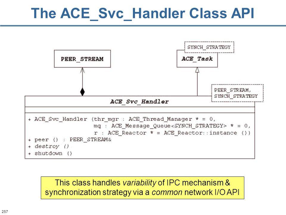 257 The ACE_Svc_Handler Class API This class handles variability of IPC mechanism & synchronization strategy via a common network I/O API