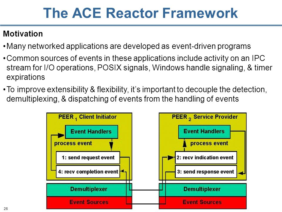 26 The ACE Reactor Framework Motivation Many networked applications are developed as event-driven programs Common sources of events in these applicati