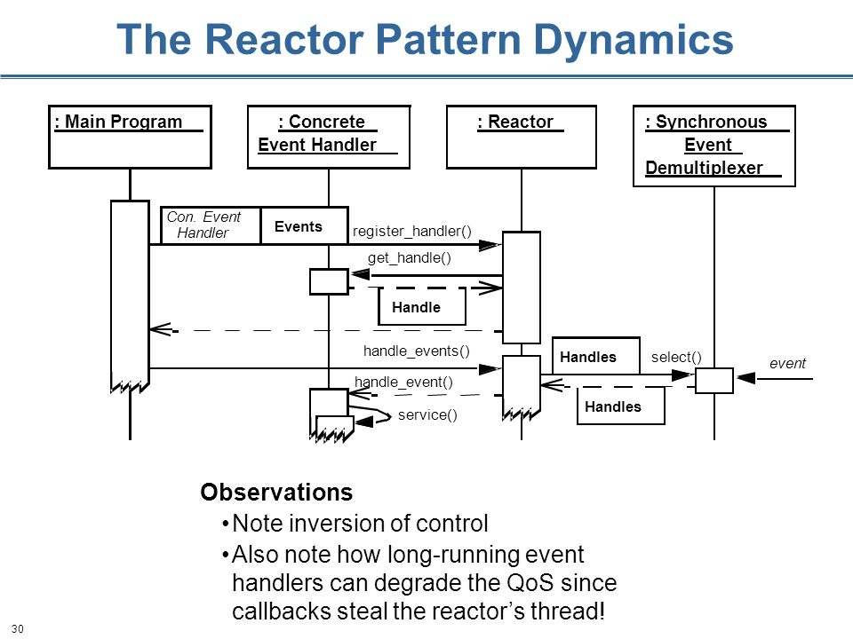 30 The Reactor Pattern Dynamics Observations Note inversion of control Also note how long-running event handlers can degrade the QoS since callbacks steal the reactor's thread!