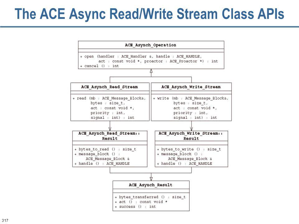 317 The ACE Async Read/Write Stream Class APIs
