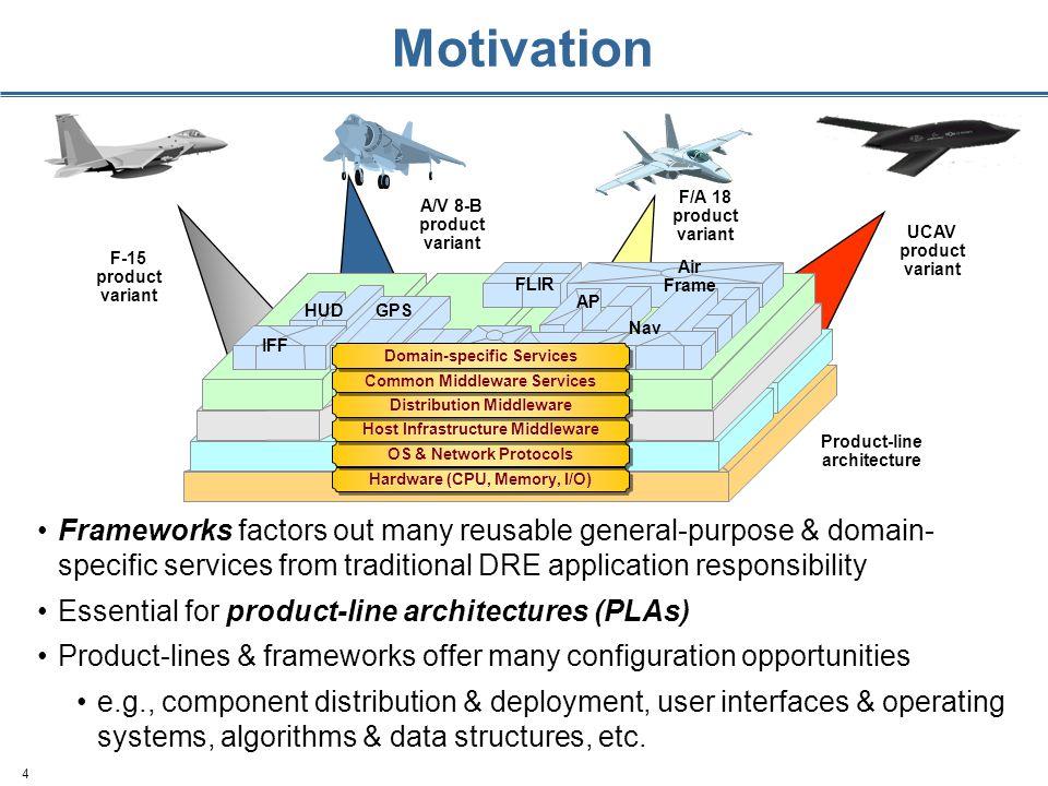 4 F-15 product variant A/V 8-B product variant F/A 18 product variant UCAV product variant Product-line architecture Hardware (CPU, Memory, I/O) OS &