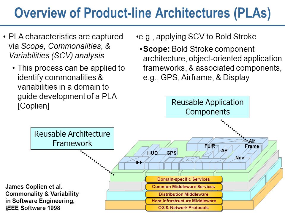 5 Overview of Product-line Architectures (PLAs) PLA characteristics are captured via Scope, Commonalities, & Variabilities (SCV) analysis This process can be applied to identify commonalities & variabilities in a domain to guide development of a PLA [Coplien] James Coplien et al.