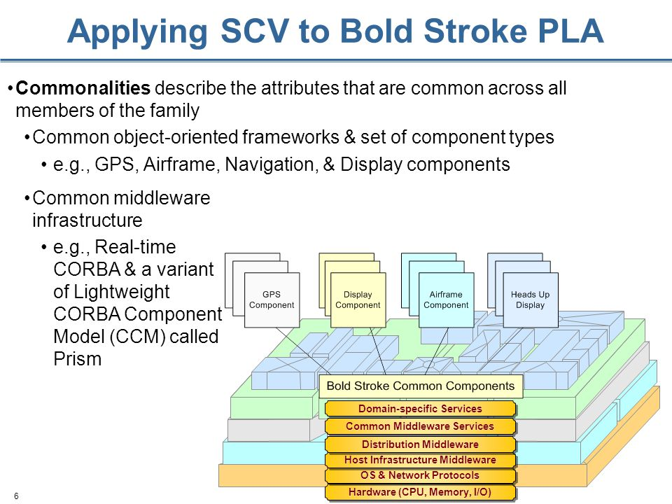 6 Applying SCV to Bold Stroke PLA Commonalities describe the attributes that are common across all members of the family Common object-oriented framew