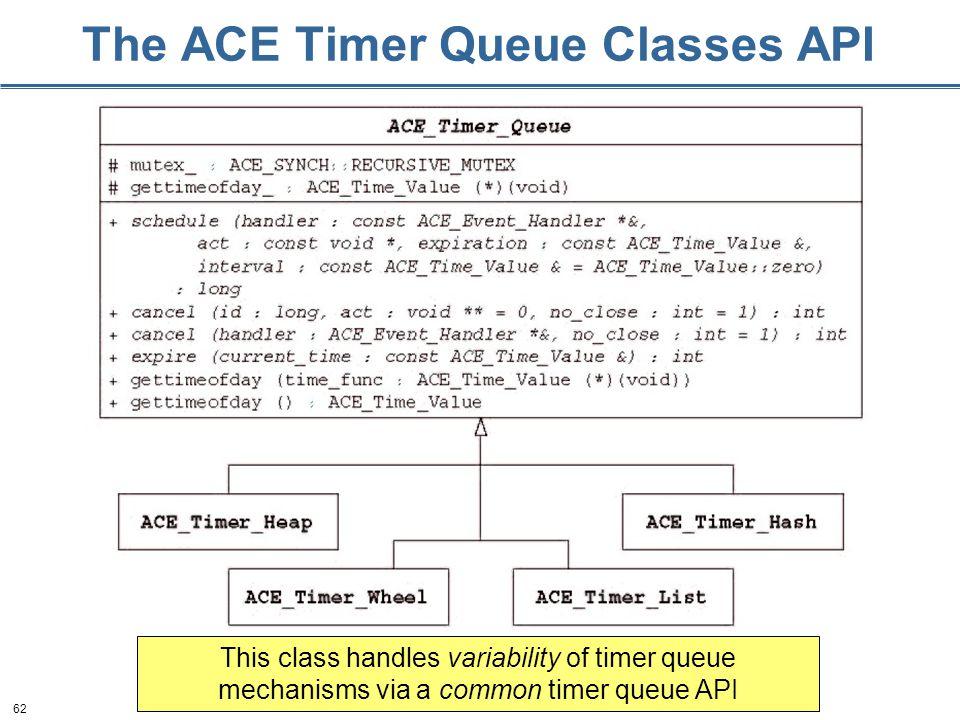 62 The ACE Timer Queue Classes API This class handles variability of timer queue mechanisms via a common timer queue API