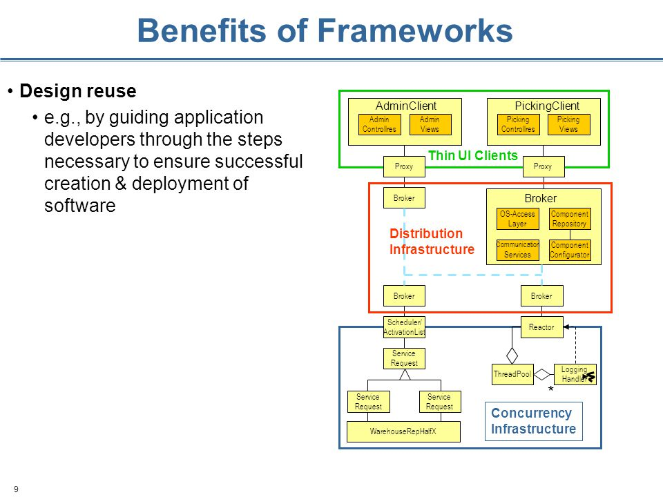 9 Benefits of Frameworks Design reuse e.g., by guiding application developers through the steps necessary to ensure successful creation & deployment o