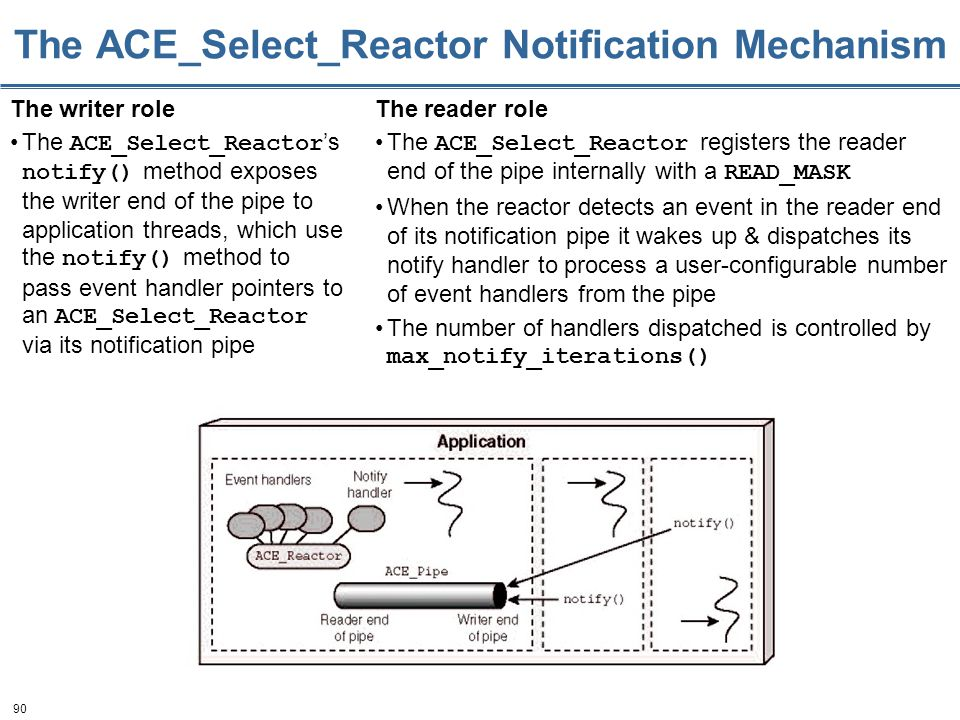 90 The ACE_Select_Reactor Notification Mechanism The writer role The ACE_Select_Reactor 's notify() method exposes the writer end of the pipe to application threads, which use the notify() method to pass event handler pointers to an ACE_Select_Reactor via its notification pipe The reader role The ACE_Select_Reactor registers the reader end of the pipe internally with a READ_MASK When the reactor detects an event in the reader end of its notification pipe it wakes up & dispatches its notify handler to process a user-configurable number of event handlers from the pipe The number of handlers dispatched is controlled by max_notify_iterations()