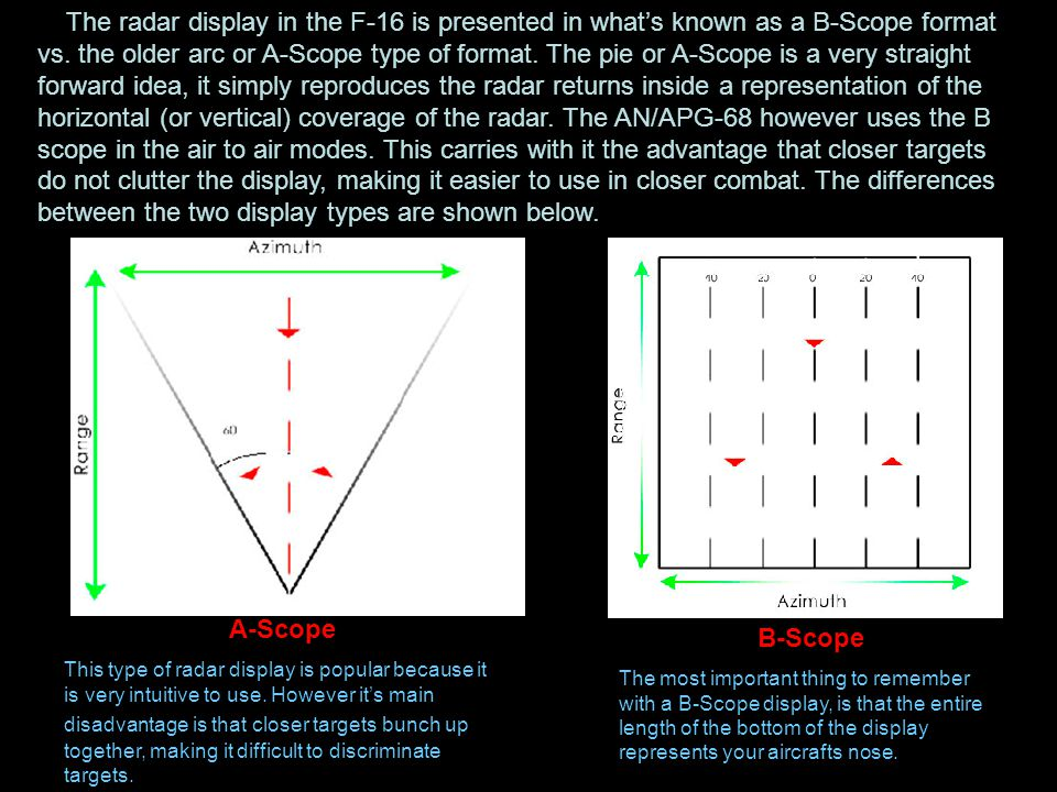 The radar display in the F-16 is presented in what's known as a B-Scope format vs. the older arc or A-Scope type of format. The pie or A-Scope is a ve