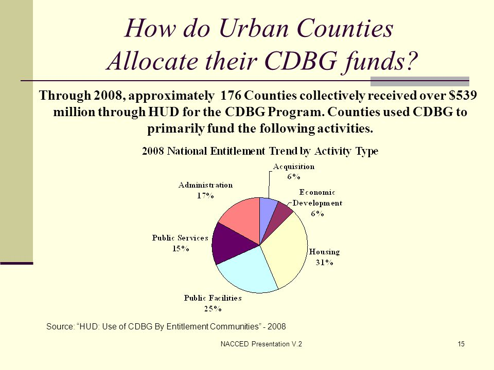 NACCED Presentation V.215 How do Urban Counties Allocate their CDBG funds? Through 2008, approximately 176 Counties collectively received over $539 mi