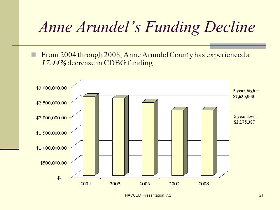 NACCED Presentation V.221 Anne Arundel's Funding Decline From 2004 through 2008, Anne Arundel County has experienced a 17.44% decrease in CDBG funding