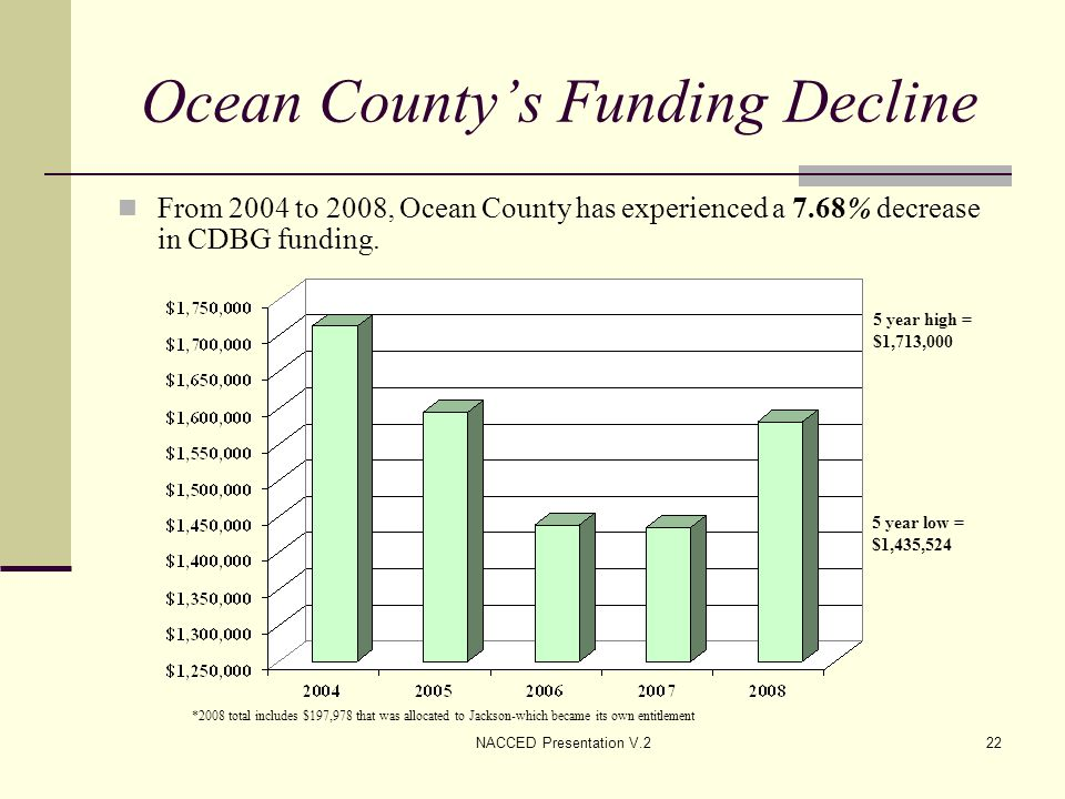 NACCED Presentation V.222 Ocean County's Funding Decline From 2004 to 2008, Ocean County has experienced a 7.68% decrease in CDBG funding. *2008 total