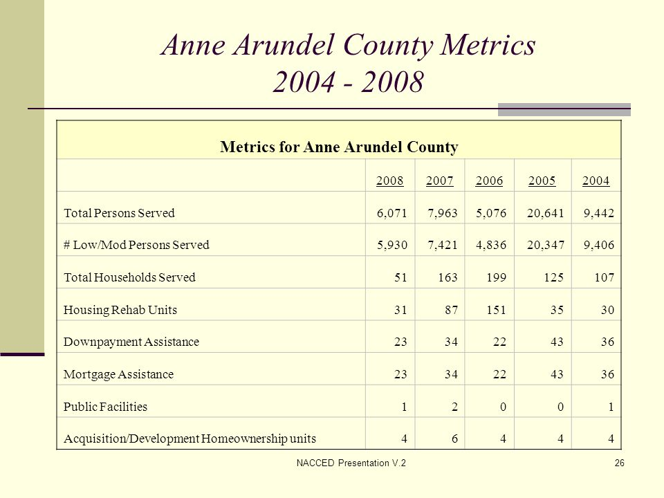 NACCED Presentation V.226 Anne Arundel County Metrics 2004 - 2008 Metrics for Anne Arundel County 20082007200620052004 Total Persons Served6,0717,9635,07620,6419,442 # Low/Mod Persons Served5,9307,4214,83620,3479,406 Total Households Served51163199125107 Housing Rehab Units31871513530 Downpayment Assistance2334224336 Mortgage Assistance2334224336 Public Facilities12001 Acquisition/Development Homeownership units46444