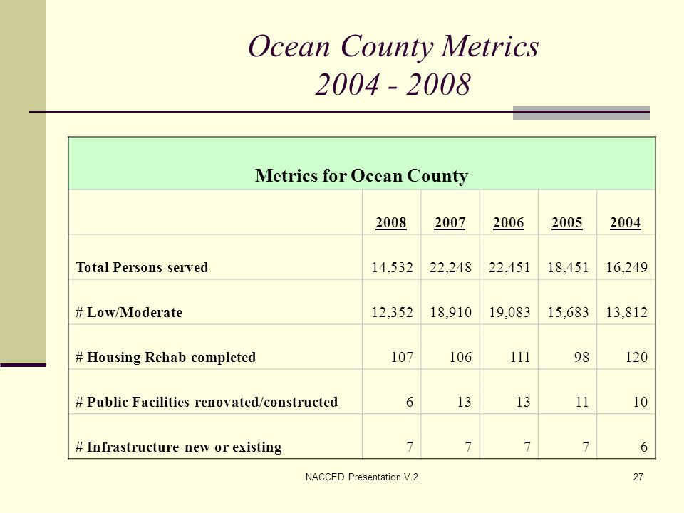 NACCED Presentation V.227 Ocean County Metrics 2004 - 2008 Metrics for Ocean County 20082007200620052004 Total Persons served14,53222,24822,45118,4511