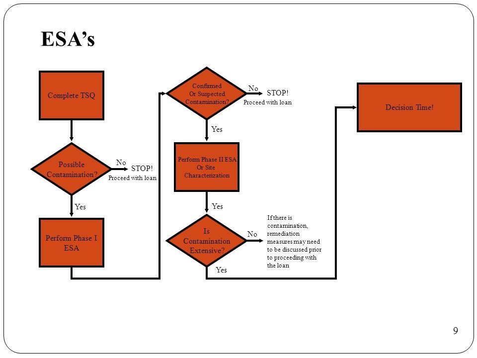 ESA's Complete TSQ Possible Contamination.