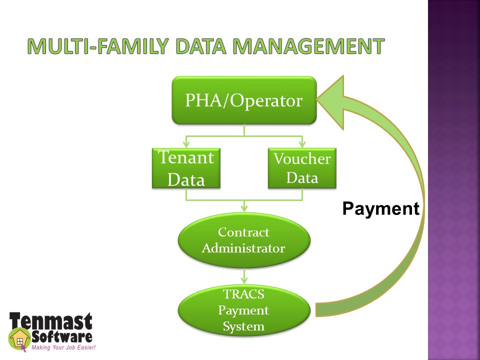 PHA/Operator Tenant Data Voucher Data Contract Administrator TRACS Payment System Payment