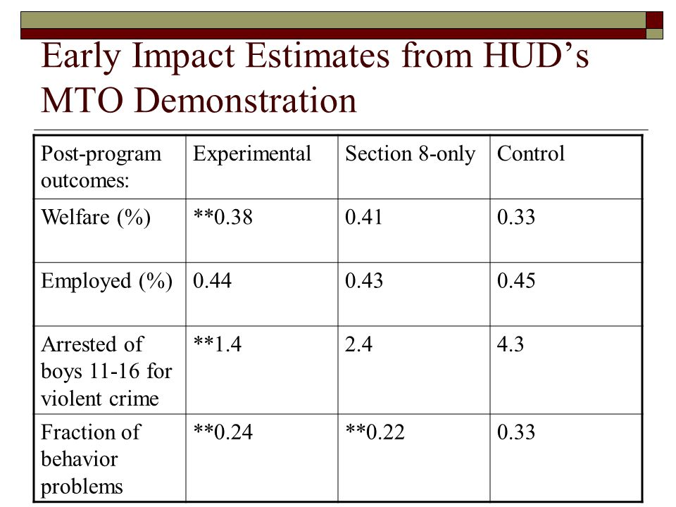 Early Impact Estimates from HUD's MTO Demonstration Post-program outcomes: ExperimentalSection 8-onlyControl Welfare (%)**0.380.410.33 Employed (%)0.440.430.45 Arrested of boys 11-16 for violent crime **1.42.44.3 Fraction of behavior problems **0.24**0.220.33