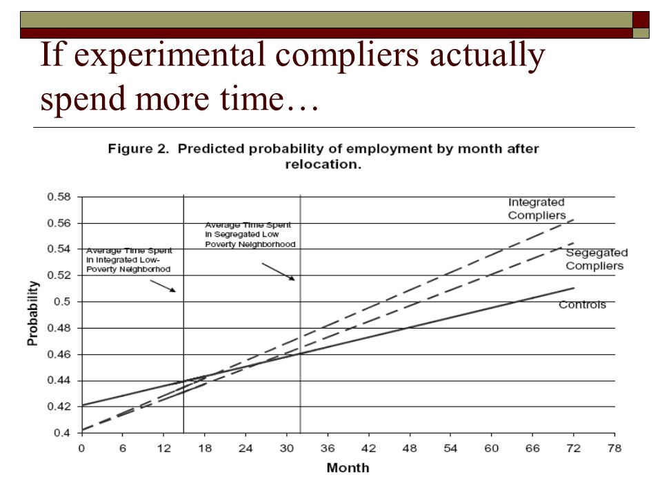 If experimental compliers actually spend more time…