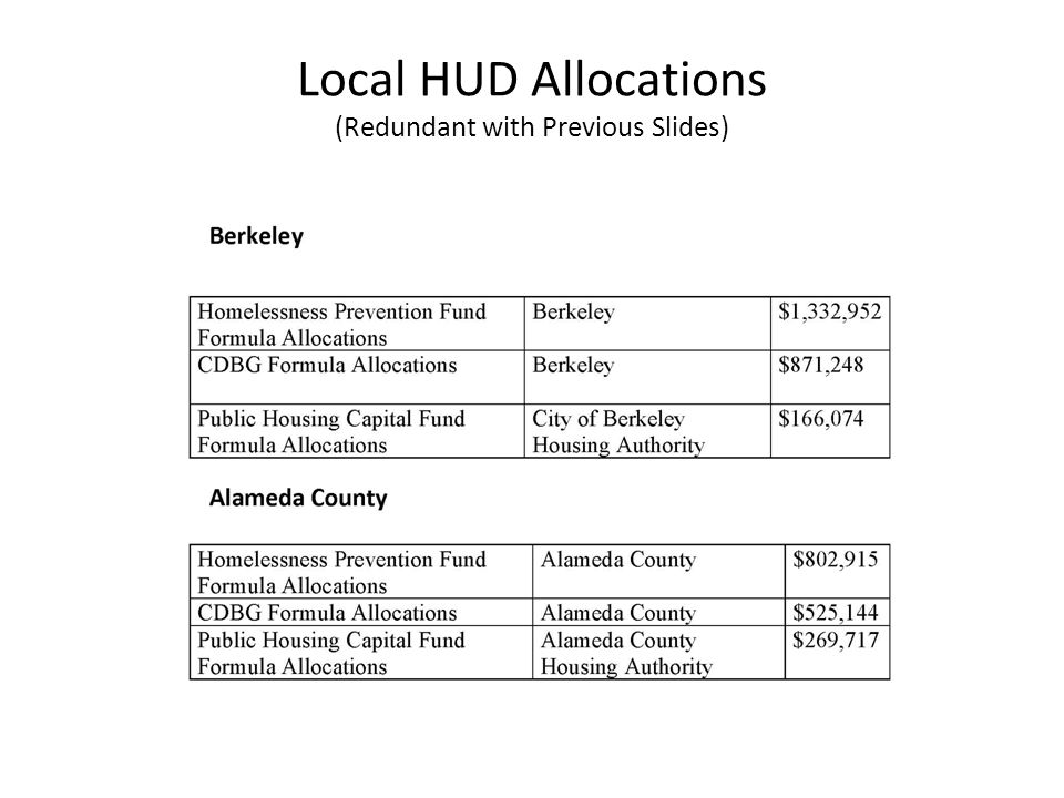 Local HUD Allocations (Redundant with Previous Slides)