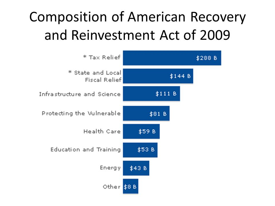 Composition of American Recovery and Reinvestment Act of 2009