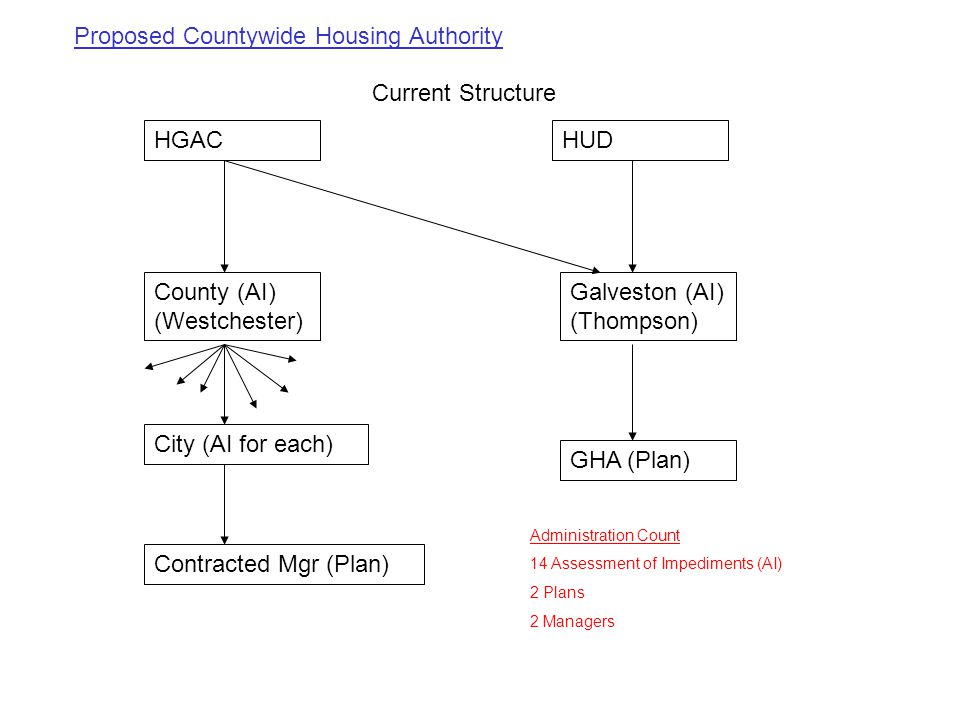 Current Structure HUDHGAC County (AI) (Westchester) Galveston (AI) (Thompson) City (AI for each) Contracted Mgr (Plan) GHA (Plan) Administration Count 14 Assessment of Impediments (AI) 2 Plans 2 Managers Proposed Countywide Housing Authority